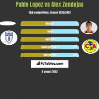 Pablo Lopez vs Alex Zendejas h2h player stats