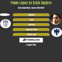 Pablo Lopez vs Erick Aguirre h2h player stats