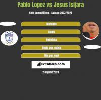 Pablo Lopez vs Jesus Isijara h2h player stats