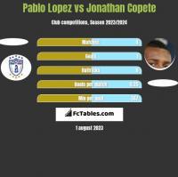 Pablo Lopez vs Jonathan Copete h2h player stats