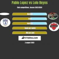 Pablo Lopez vs Lolo Reyes h2h player stats