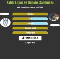 Pablo Lopez vs Rubens Sambueza h2h player stats