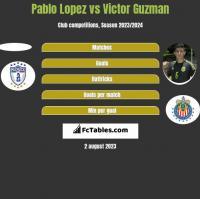 Pablo Lopez vs Victor Guzman h2h player stats