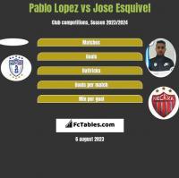 Pablo Lopez vs Jose Esquivel h2h player stats