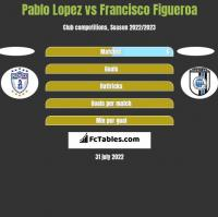 Pablo Lopez vs Francisco Figueroa h2h player stats