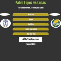 Pablo Lopez vs Lucas h2h player stats