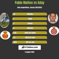 Pablo Maffeo vs Aday h2h player stats