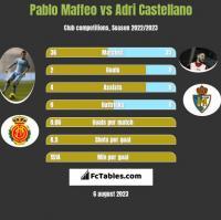 Pablo Maffeo vs Adri Castellano h2h player stats