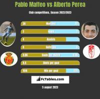 Pablo Maffeo vs Alberto Perea h2h player stats