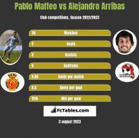 Pablo Maffeo vs Alejandro Arribas h2h player stats