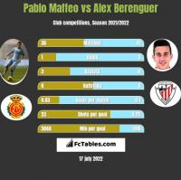 Pablo Maffeo vs Alex Berenguer h2h player stats