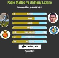 Pablo Maffeo vs Anthony Lozano h2h player stats