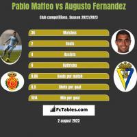 Pablo Maffeo vs Augusto Fernandez h2h player stats