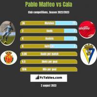 Pablo Maffeo vs Cala h2h player stats