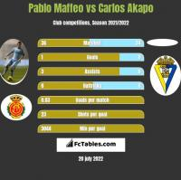 Pablo Maffeo vs Carlos Akapo h2h player stats