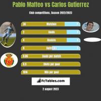 Pablo Maffeo vs Carlos Gutierrez h2h player stats