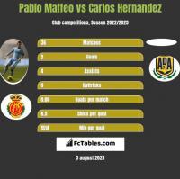 Pablo Maffeo vs Carlos Hernandez h2h player stats