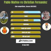 Pablo Maffeo vs Christian Fernandez h2h player stats