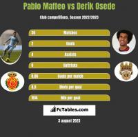 Pablo Maffeo vs Derik Osede h2h player stats