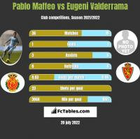 Pablo Maffeo vs Eugeni Valderrama h2h player stats
