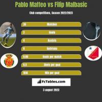 Pablo Maffeo vs Filip Malbasic h2h player stats