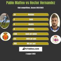 Pablo Maffeo vs Hector Hernandez h2h player stats
