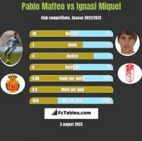 Pablo Maffeo vs Ignasi Miquel h2h player stats