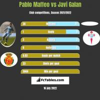 Pablo Maffeo vs Javi Galan h2h player stats