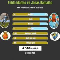 Pablo Maffeo vs Jonas Ramalho h2h player stats