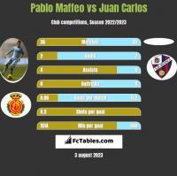 Pablo Maffeo vs Juan Carlos h2h player stats