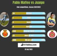 Pablo Maffeo vs Juanpe h2h player stats