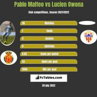 Pablo Maffeo vs Lucien Owona h2h player stats