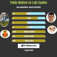 Pablo Maffeo vs Luis Espino h2h player stats