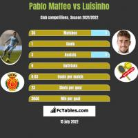 Pablo Maffeo vs Luisinho h2h player stats