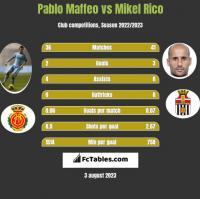 Pablo Maffeo vs Mikel Rico h2h player stats