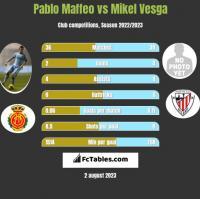 Pablo Maffeo vs Mikel Vesga h2h player stats