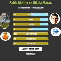 Pablo Maffeo vs Nikola Maras h2h player stats