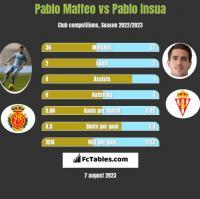 Pablo Maffeo vs Pablo Insua h2h player stats