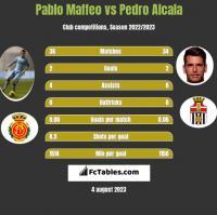 Pablo Maffeo vs Pedro Alcala h2h player stats