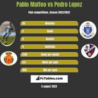 Pablo Maffeo vs Pedro Lopez h2h player stats