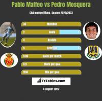 Pablo Maffeo vs Pedro Mosquera h2h player stats