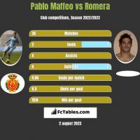 Pablo Maffeo vs Romera h2h player stats