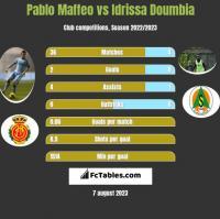Pablo Maffeo vs Idrissa Doumbia h2h player stats