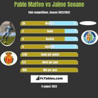 Pablo Maffeo vs Jaime Seoane h2h player stats