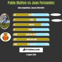 Pablo Maffeo vs Juan Fernandez h2h player stats