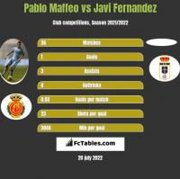 Pablo Maffeo vs Javi Fernandez h2h player stats