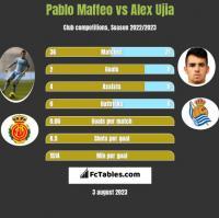 Pablo Maffeo vs Alex Ujia h2h player stats