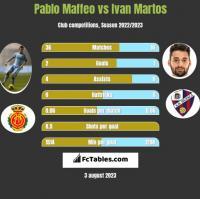 Pablo Maffeo vs Ivan Martos h2h player stats