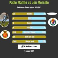 Pablo Maffeo vs Jon Morcillo h2h player stats