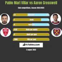 Pablo Mari Villar vs Aaron Cresswell h2h player stats